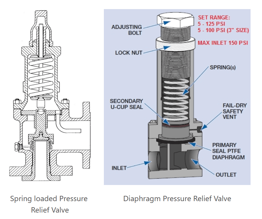 How does a spunding valve work?